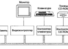 Шины - устройство компьютера